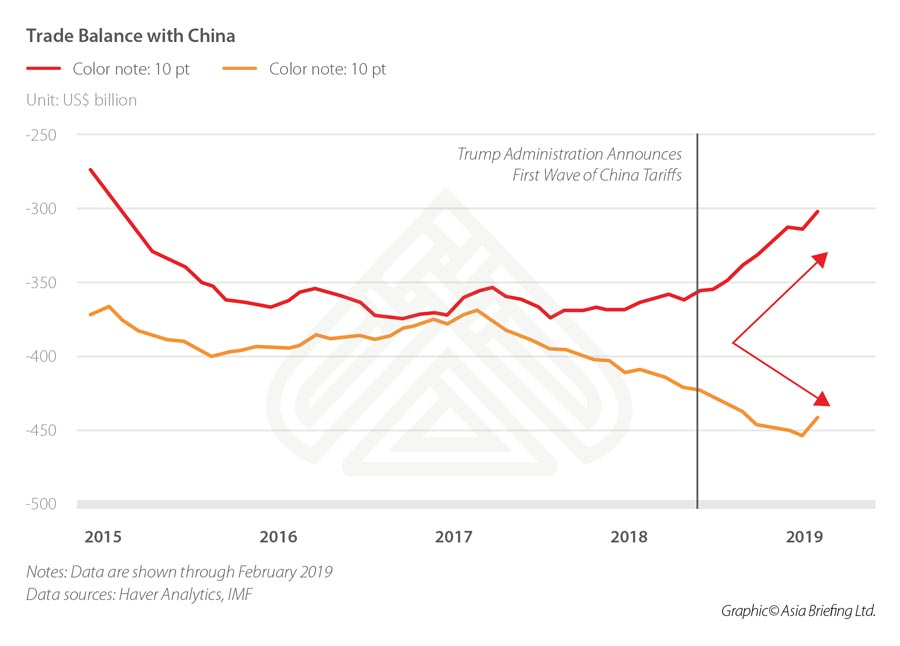 China Makes Up US Trade War Deficit by Buying from ASEAN