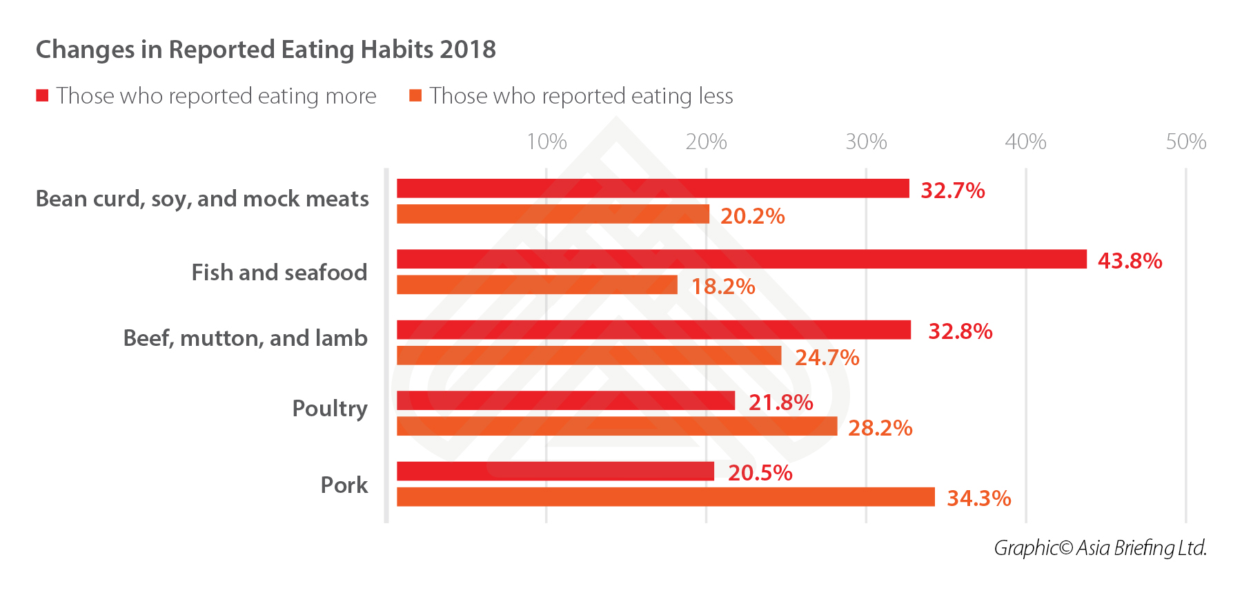 meat-consumption-china