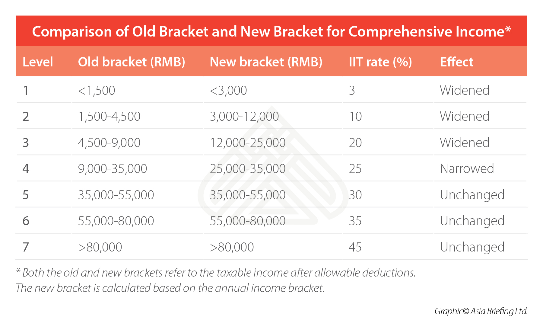 china-IIT-reform-changes-to-tax-brackets