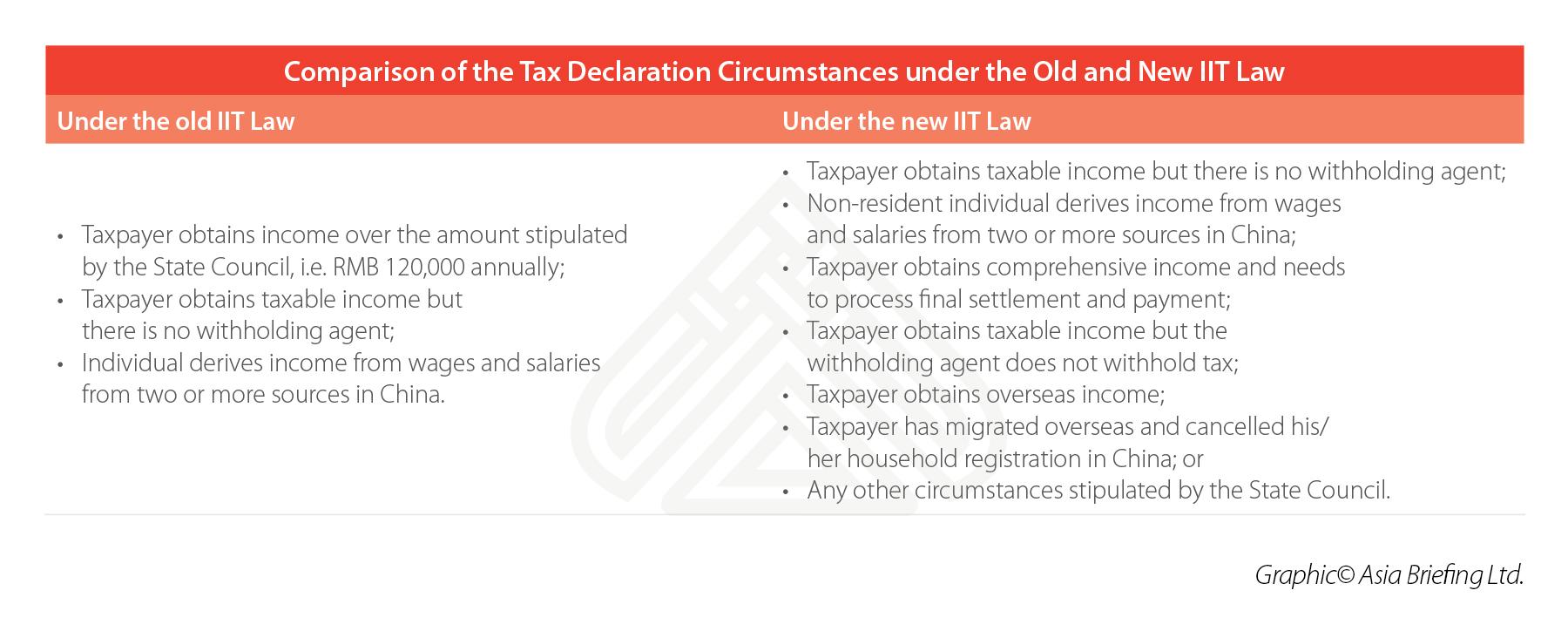 china-tax-declaration-circumstances