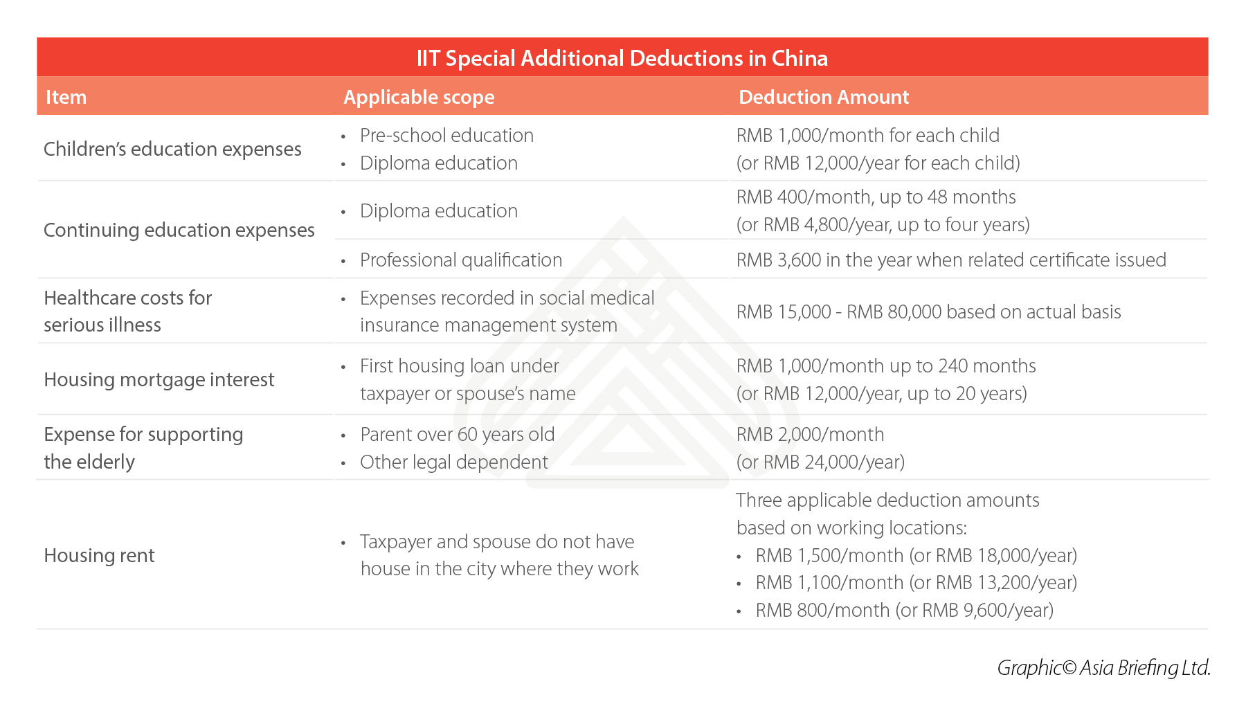 china-IIT-special-additional-deductions