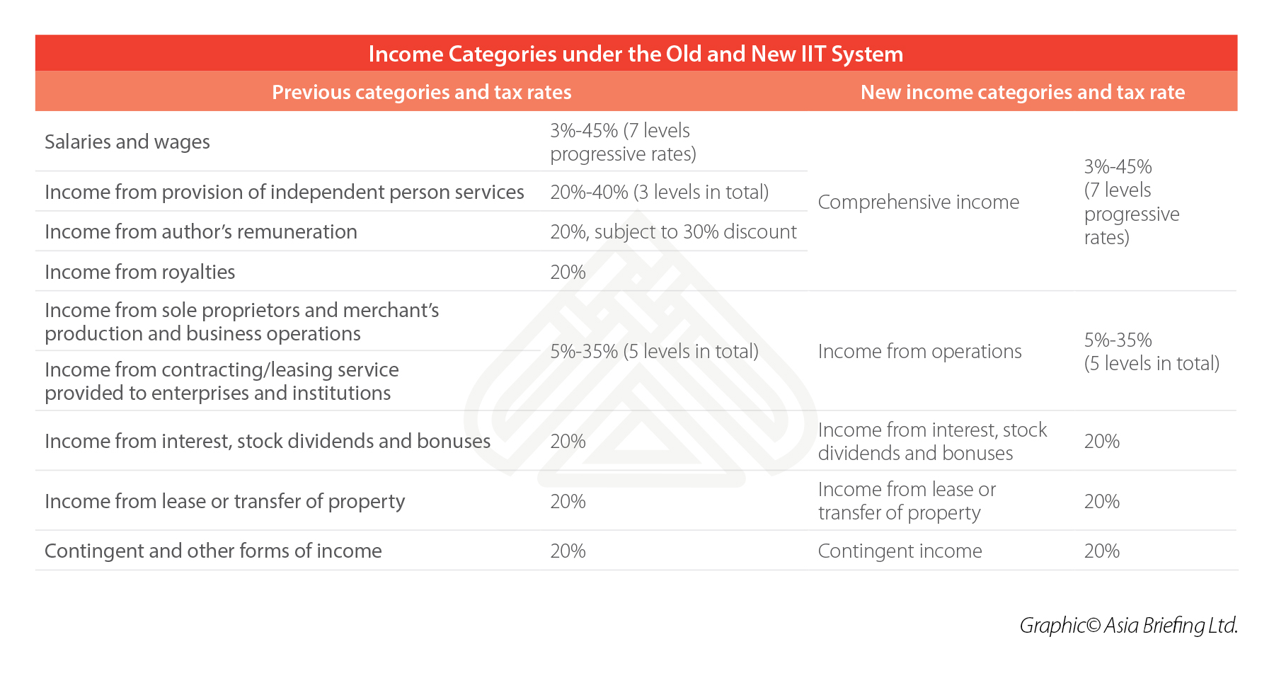 income-categories-china-taxation-individuals