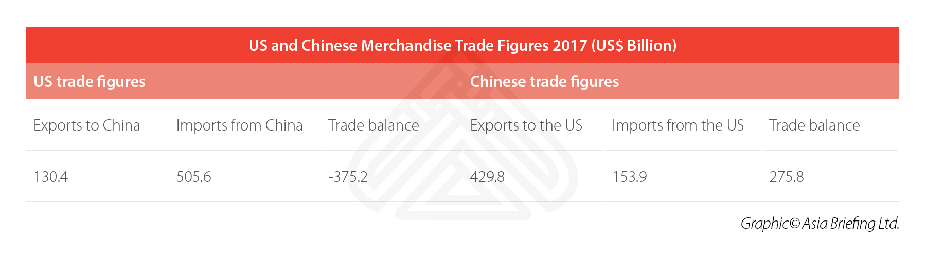 US-China-Merchandise-Trade-2017-Data