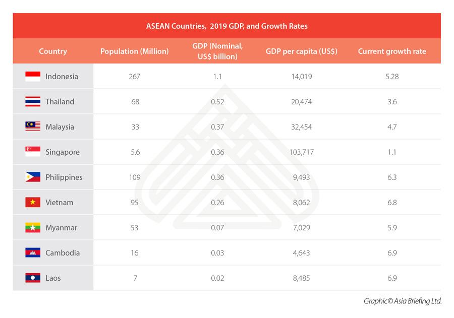 ASEAN-GDP-growth
