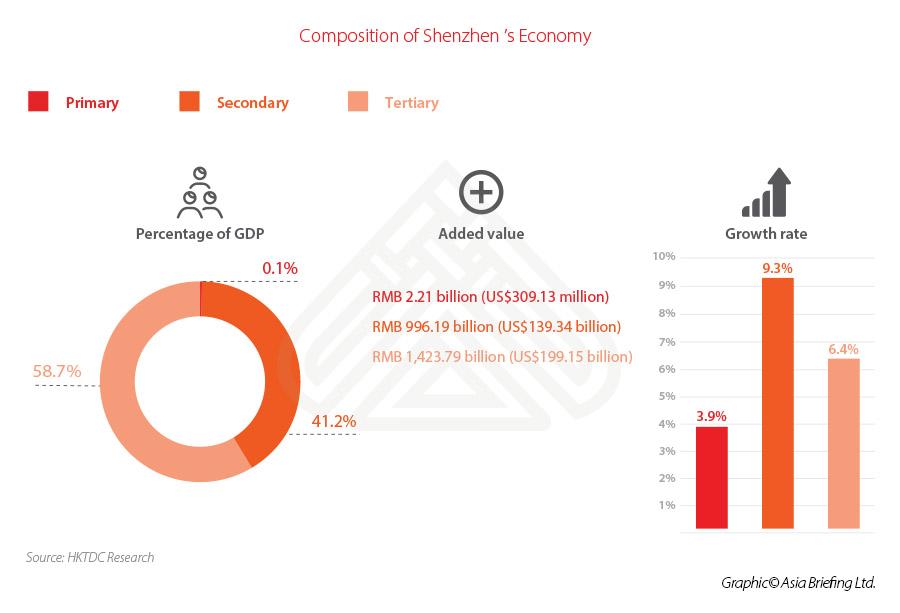 Shenzhen-economy-breakdown