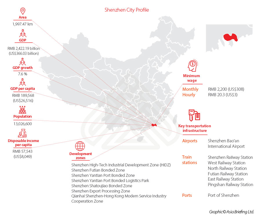 Shenzhen-Facts-Economy