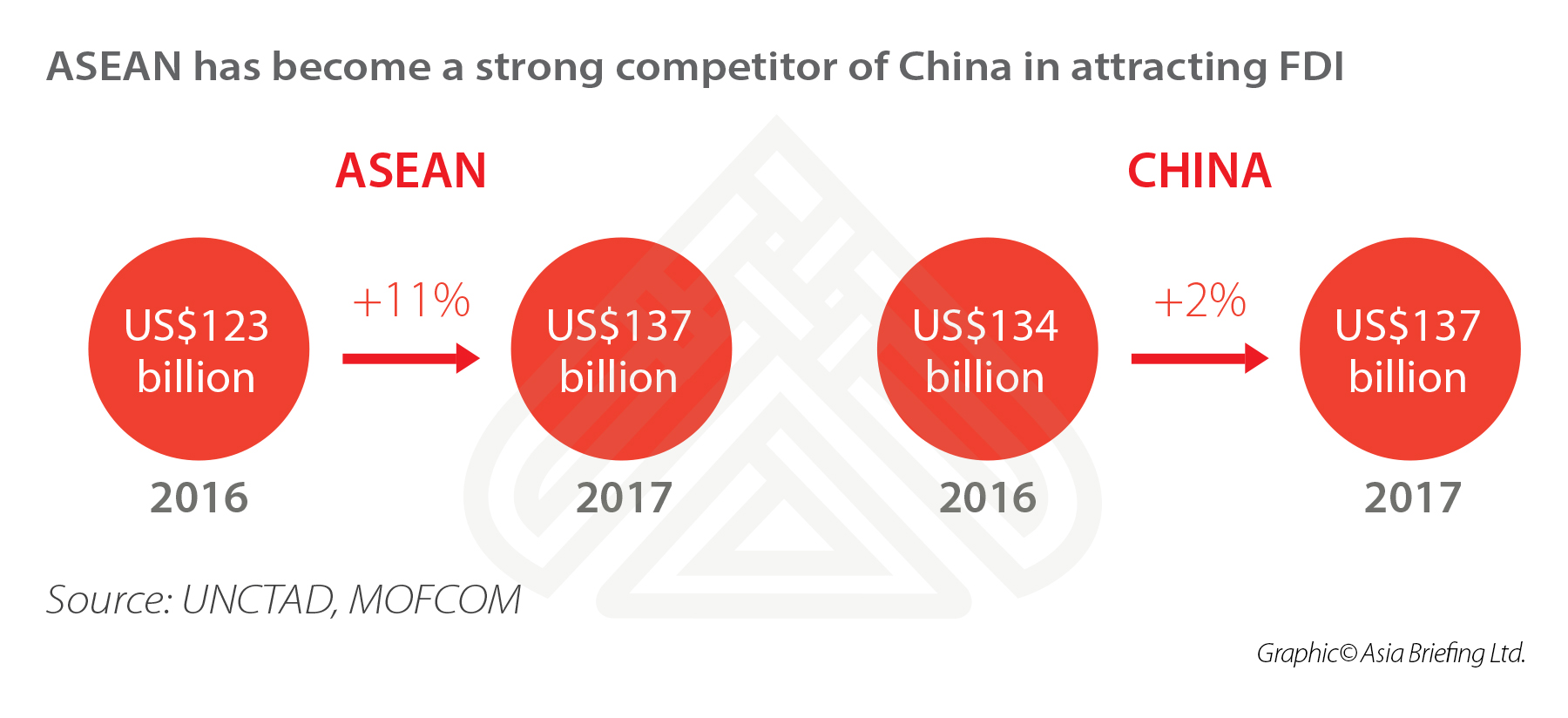 ASEAN-China-Investment-Flows