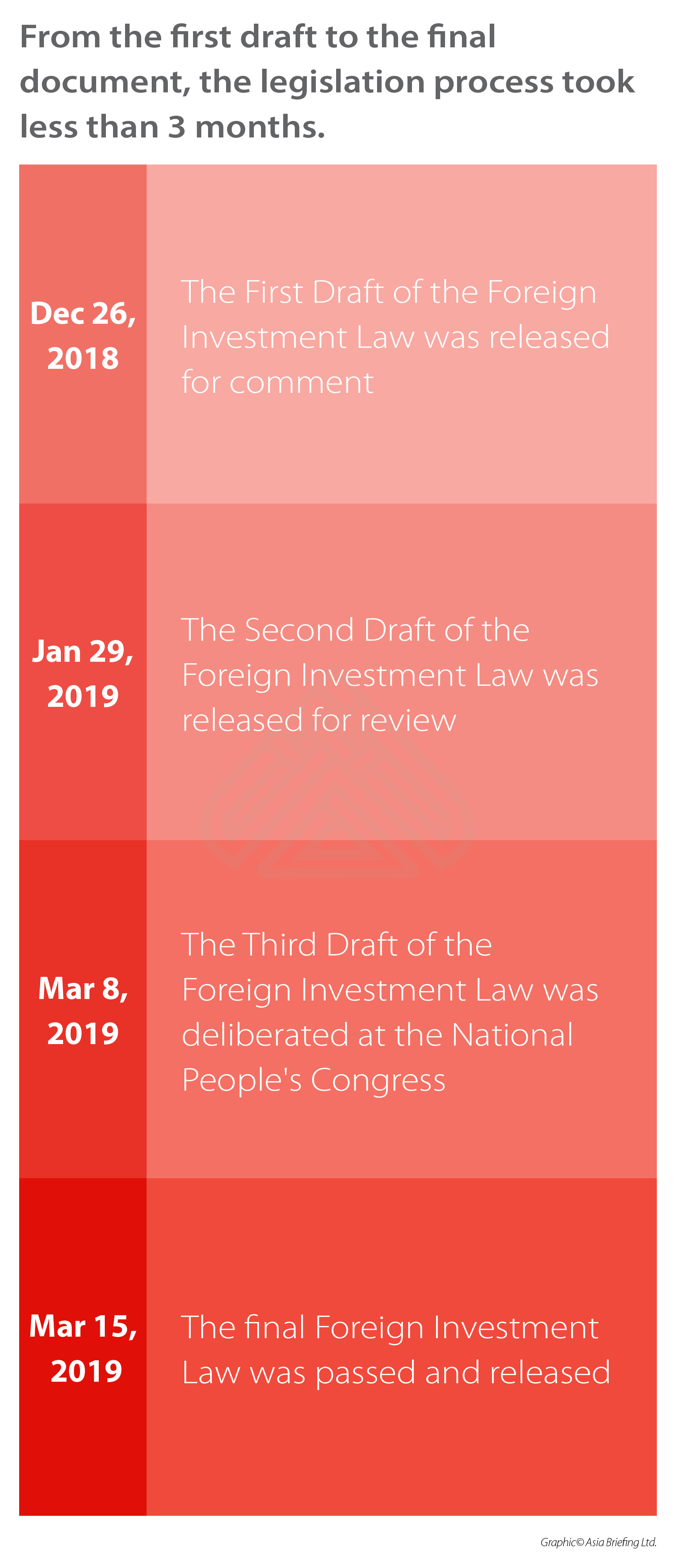 China-New-Foreign-Investment-Law-Legislative-Process