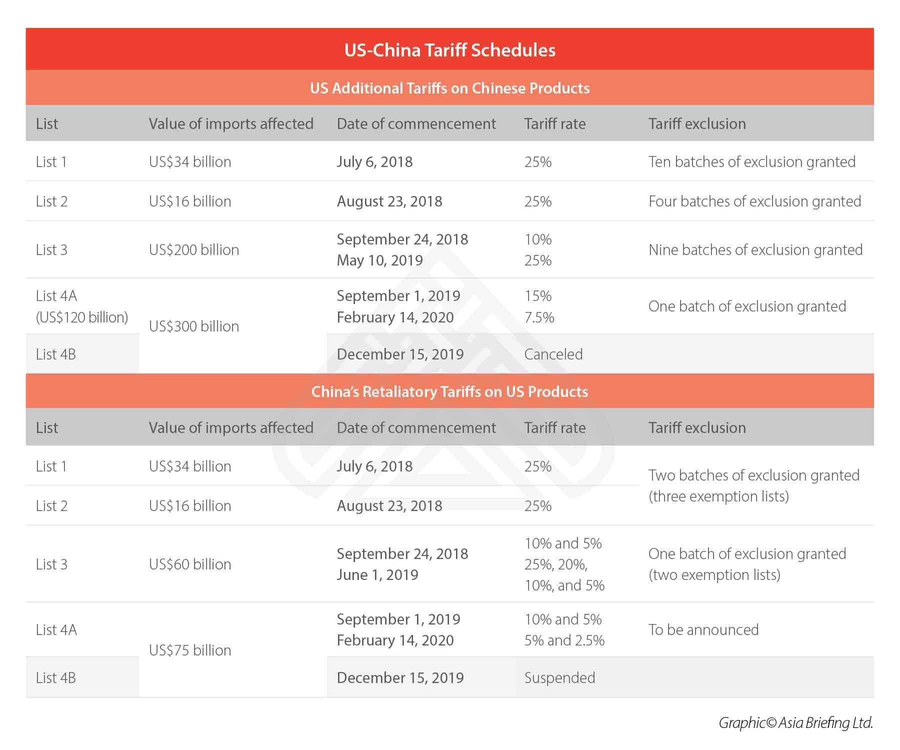 US-tariff-exclusion-process