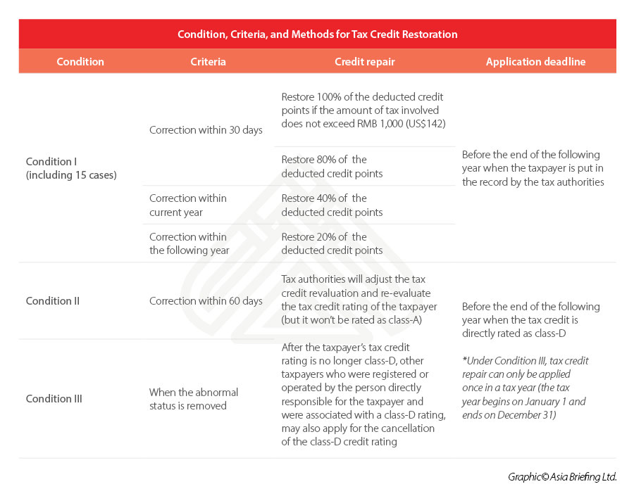 China-tax-credit-restoration