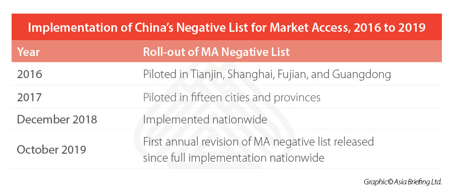 china-market-access-negative-lists