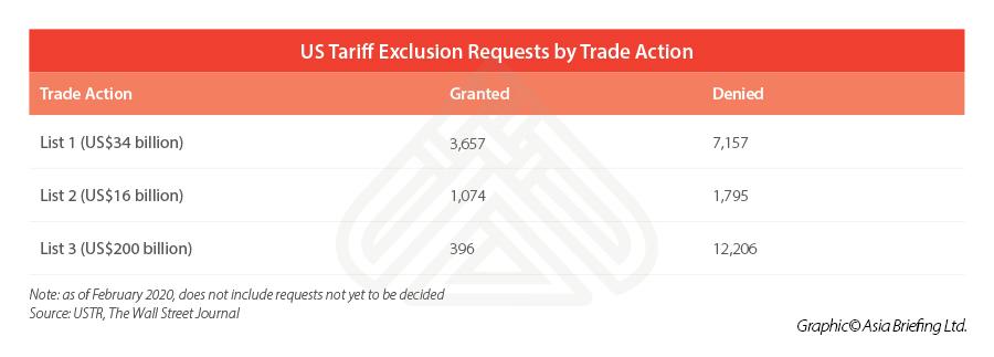 2020-US-tariff-exemption