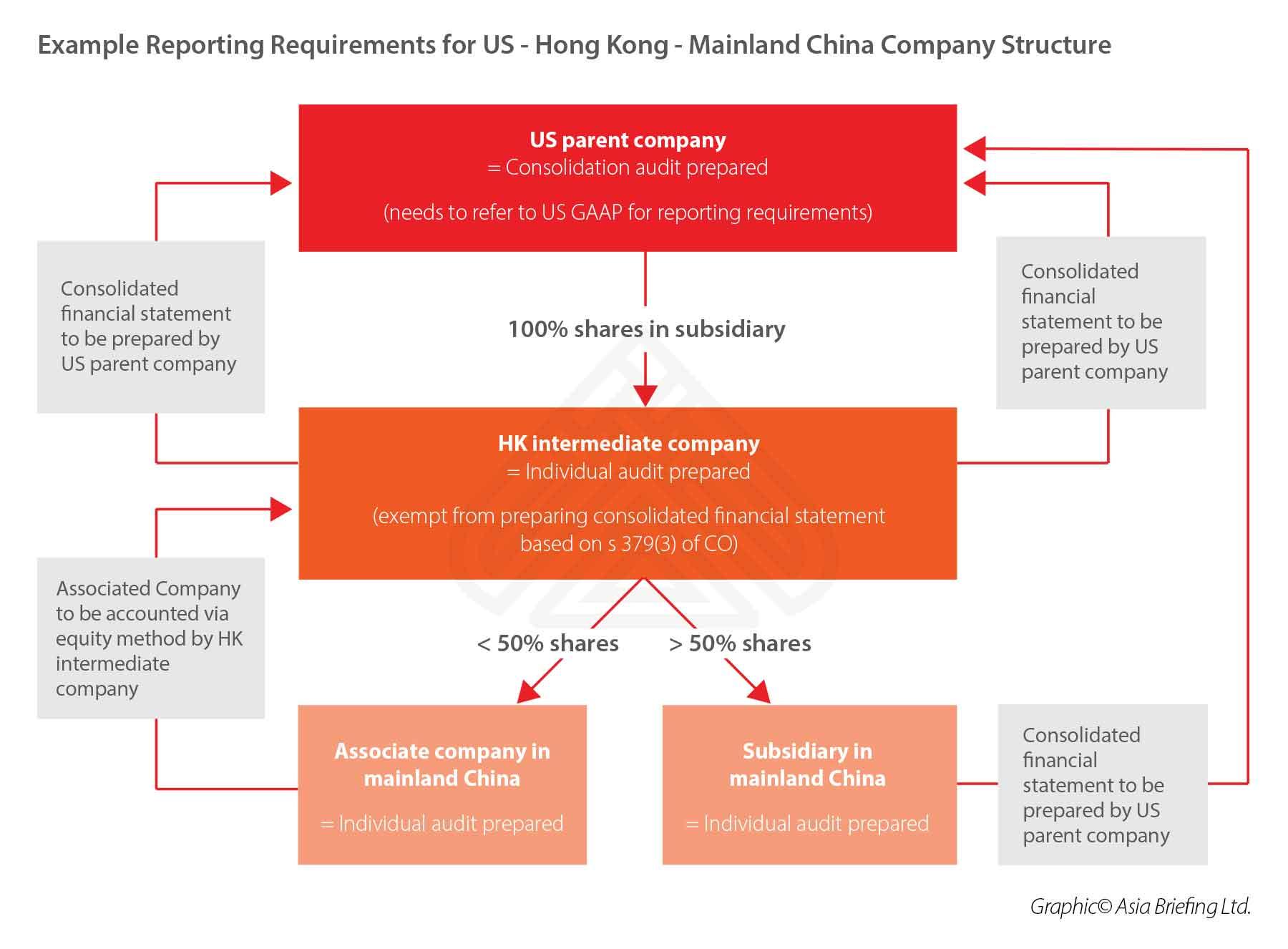 Company-reporting-audit-hong-kong