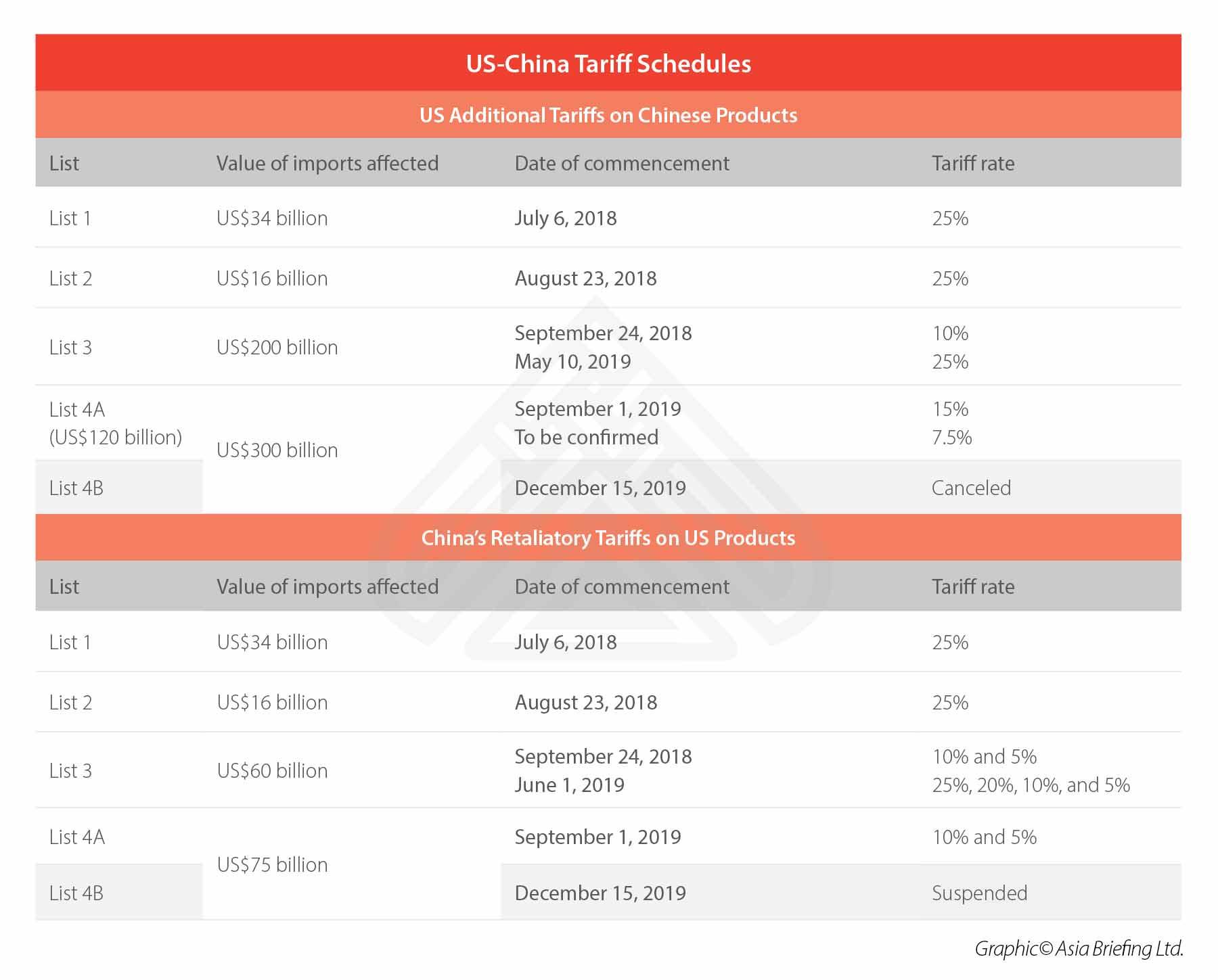 US-China-Tariffs-January-2020-update