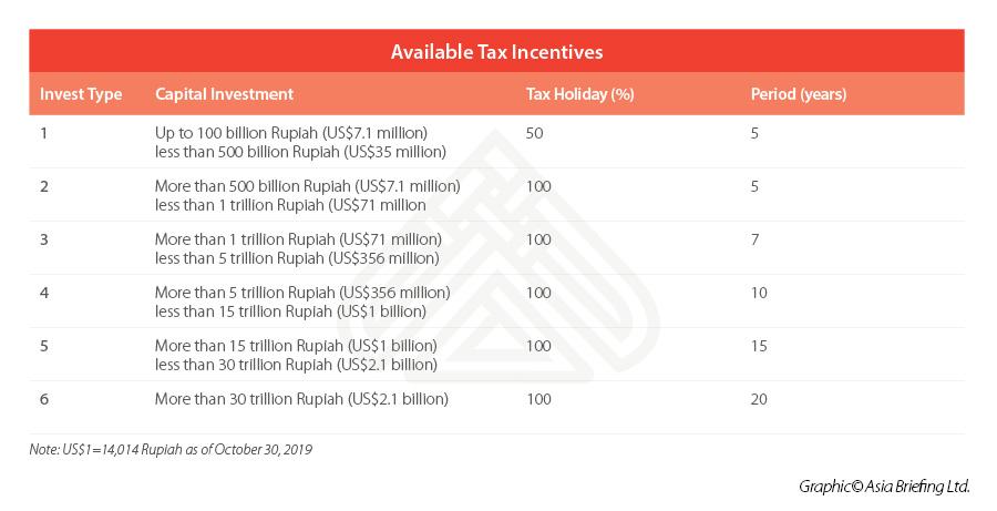 Indonesia-tax-breaks