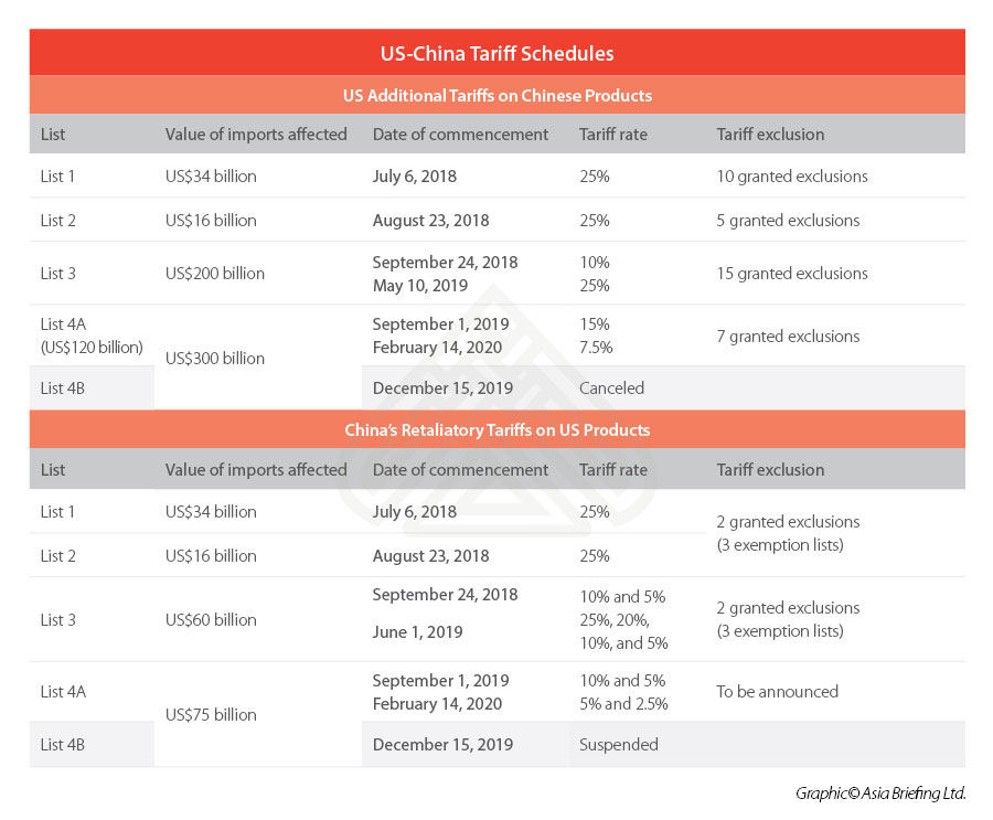 US-China-Tariff-Exclusion-Process-July-2020