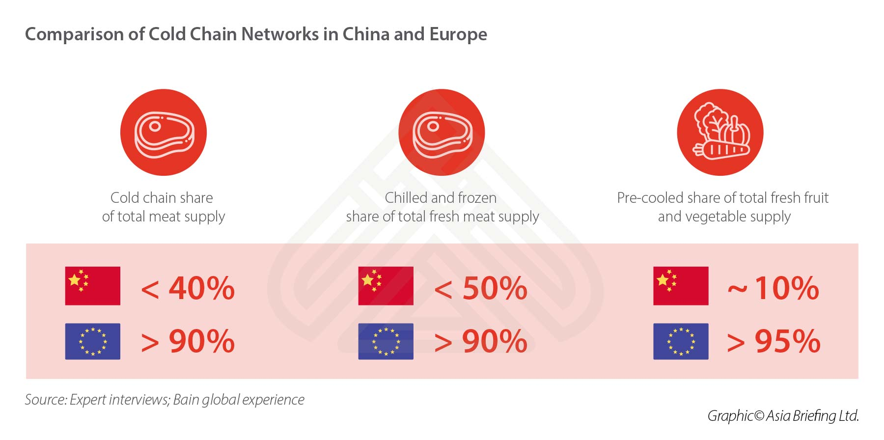 cold-chain-china-europe-network-comparison