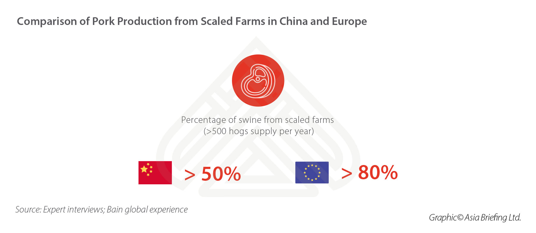 pork-production-china-europe
