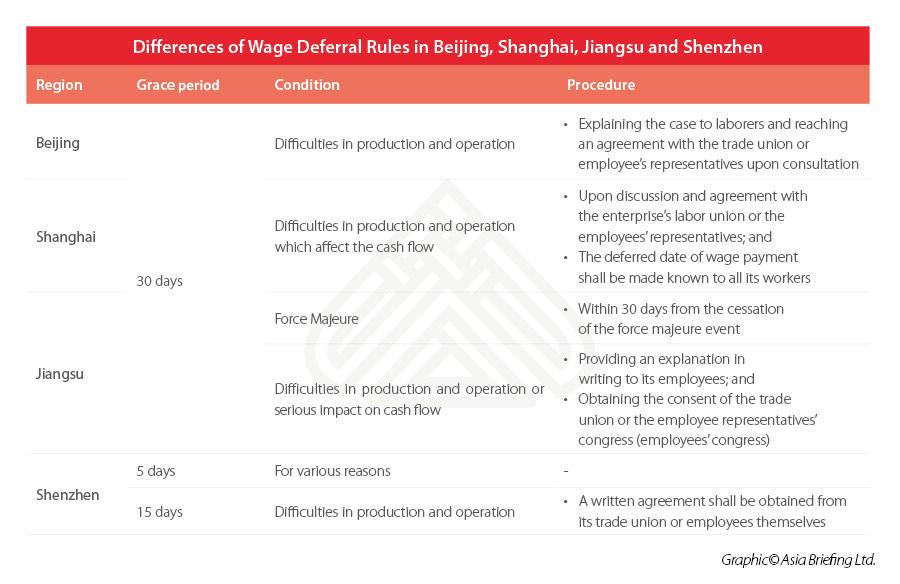 wage-beijing-shanghai-jiangsu-shenzhen