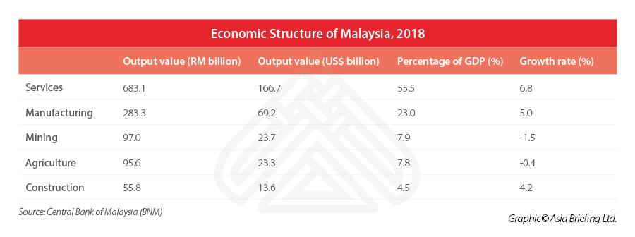 MALAYSIA-ECONOMY-Sector-distribution