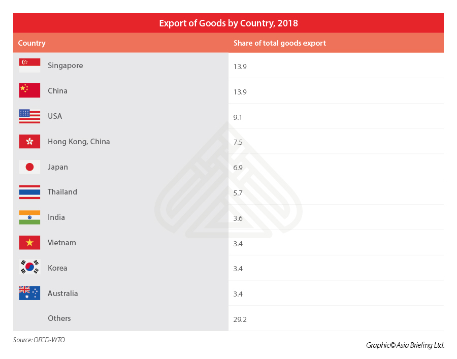 malaysia-export-destinations