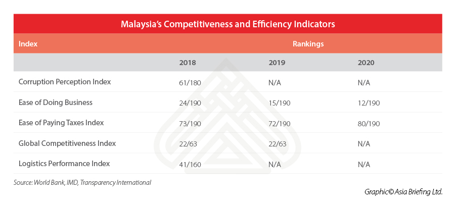 malaysia-business-competitiveness-investment-climate