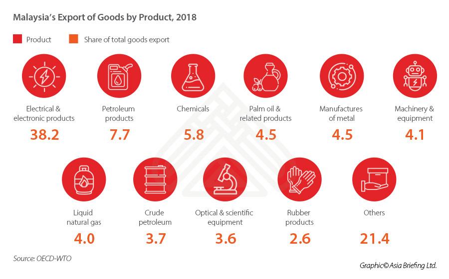 malaysia-major-exports-goods