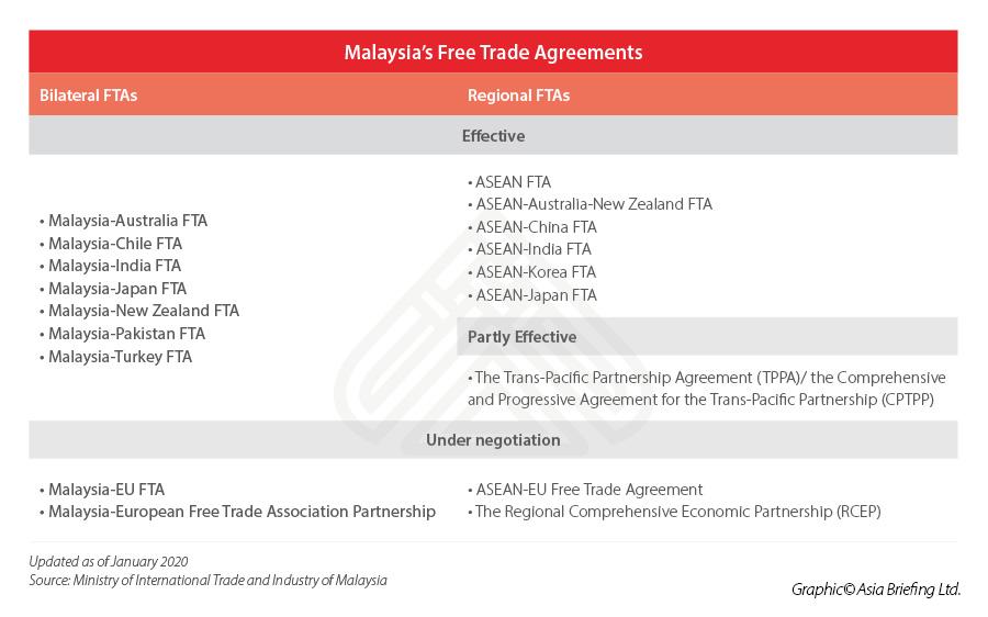 Malaysia-FTAs-status