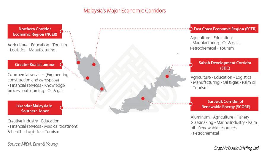 malaysia-investment-corridors