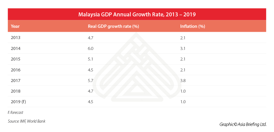 Malaysia-GDP-2013-2019