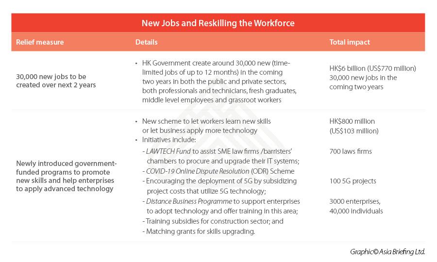 Hong-Kong-reskililling-new-jobs-after-COVID-19