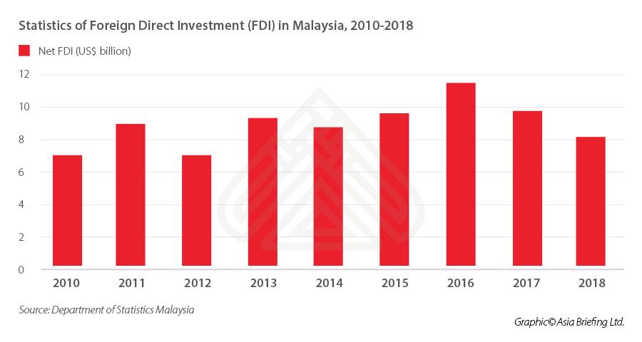 Malaysia-FDI-2010-2018