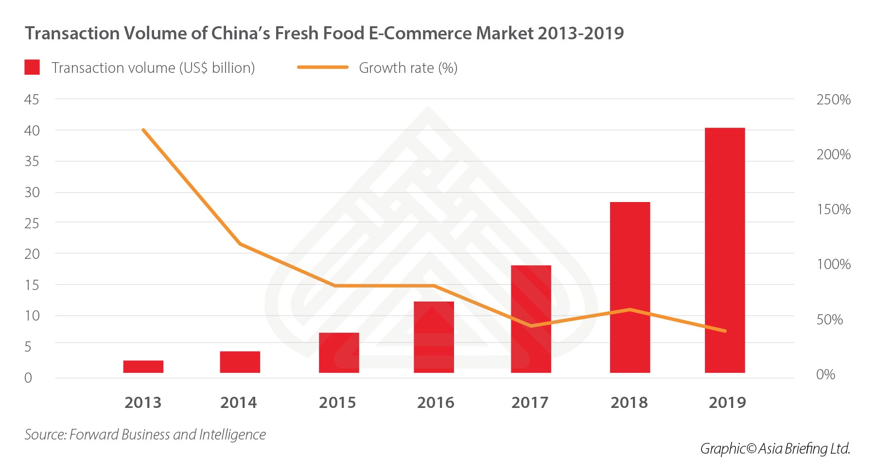 china-fresh-food-ecommerce-transaction-volume