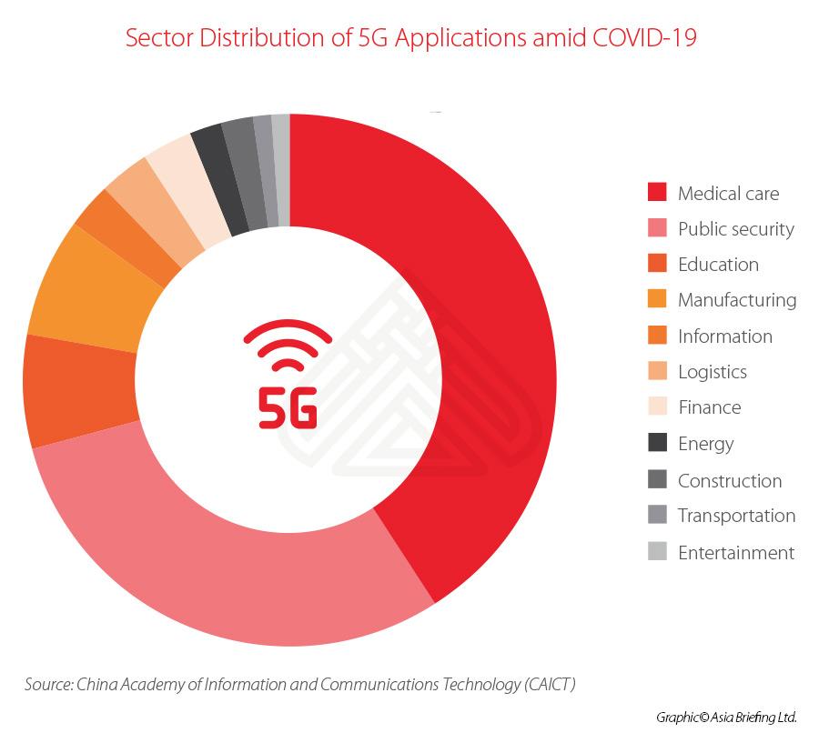 5G-China-applications