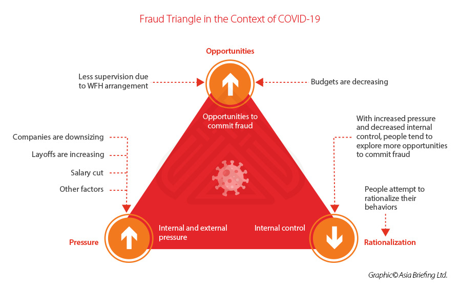 fraud-triangle-organization-risk-exposure