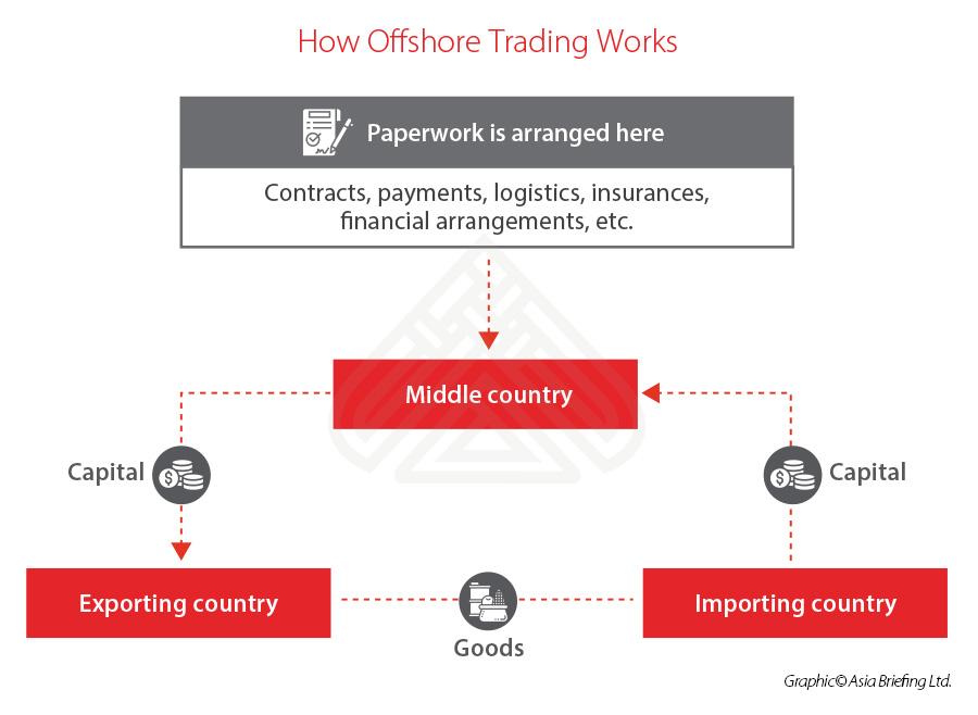 offshore-trading-explainer