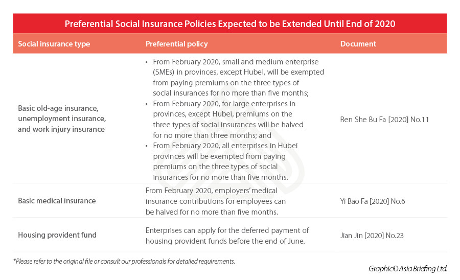 china-social-insurance-2020-preferential-policy