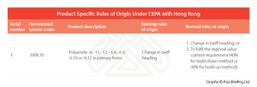 china-hong-kong-CEPA-rules-of-origin-2020