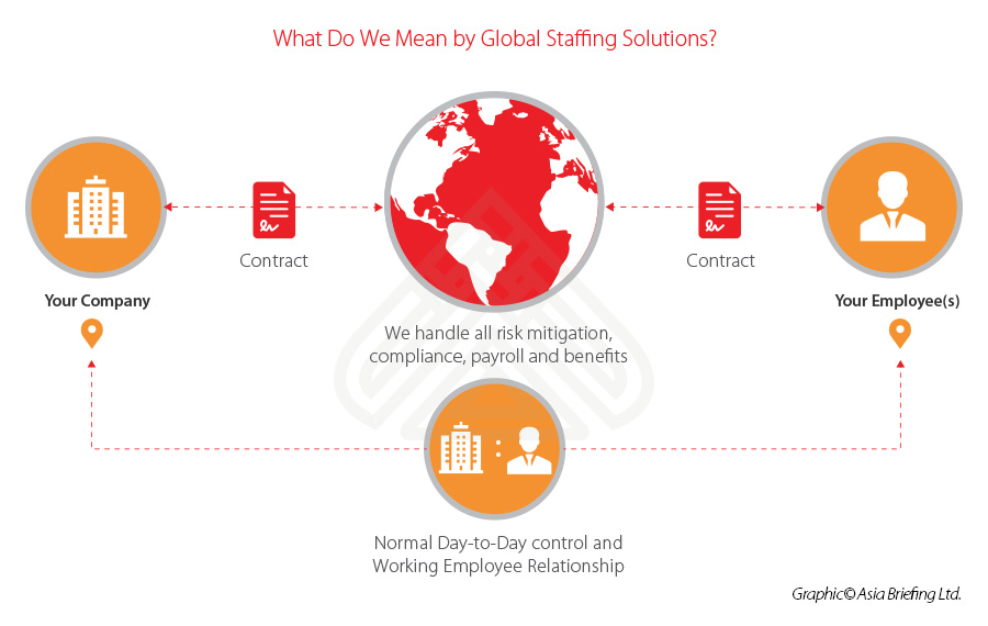 china-staffing-solutions-market-entry-strategy