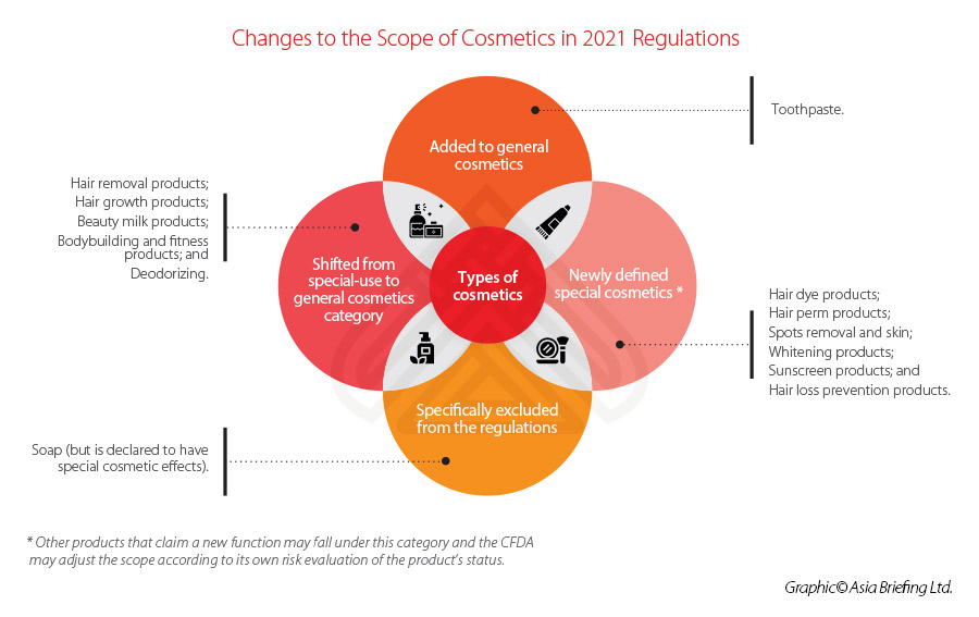 China-Cosmetics-Regulations-2021