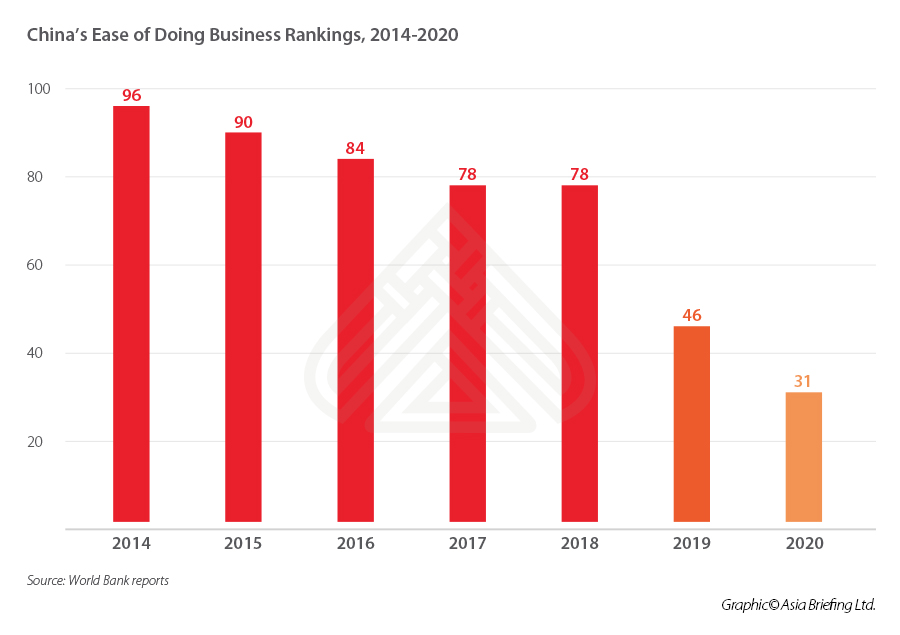 china-ease-of-doing-business-ranking