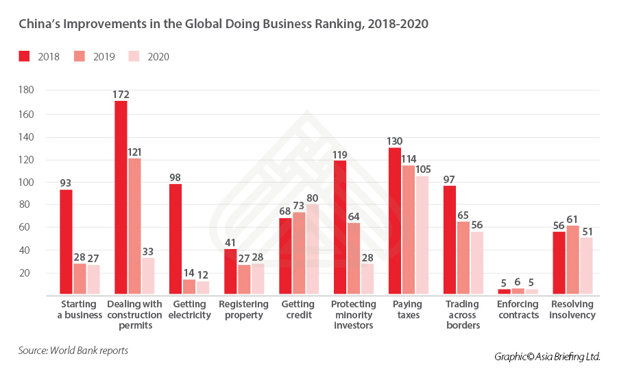 china-improvements-world-bank-ease-of-doing-business-performance