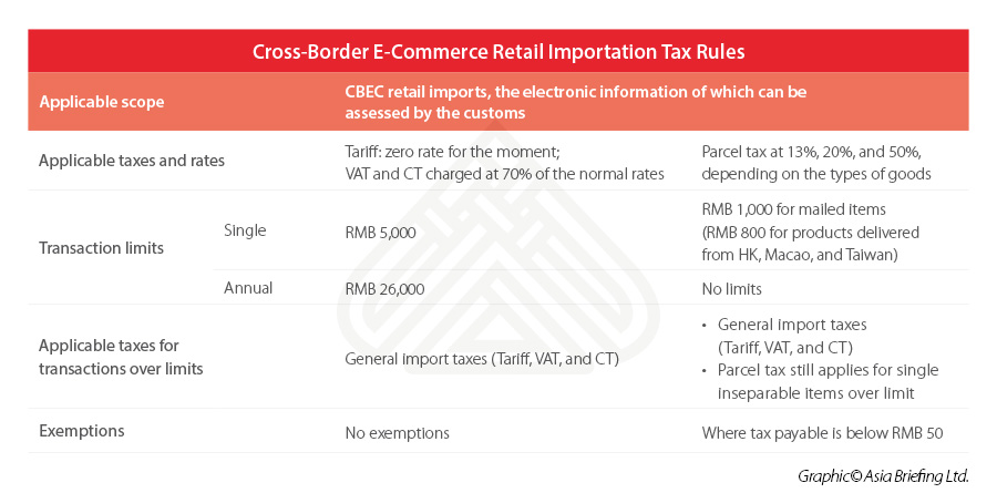 china-cross-border-e-commerce-tax-rules