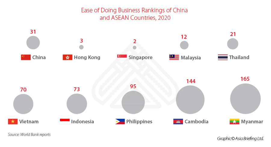 world-bank-ease-of-doing-business-ranking-2020-china-asean