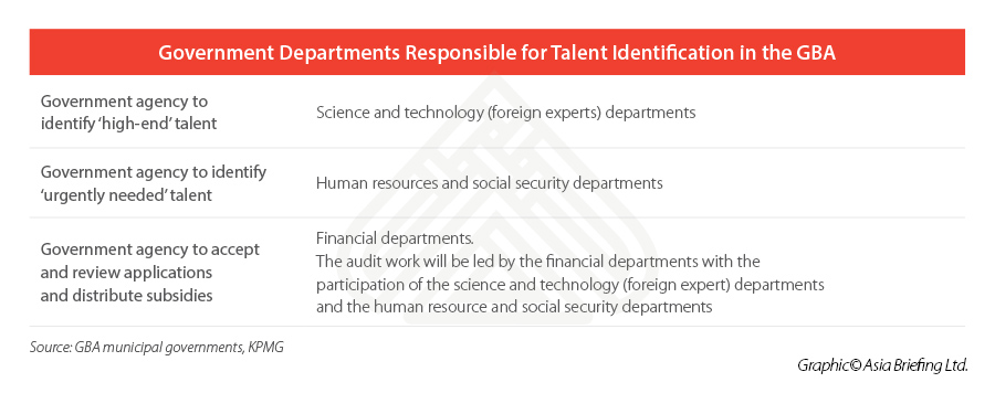 Talent-Identification-Regulatory-Authority-China-Greater-Bay-Area