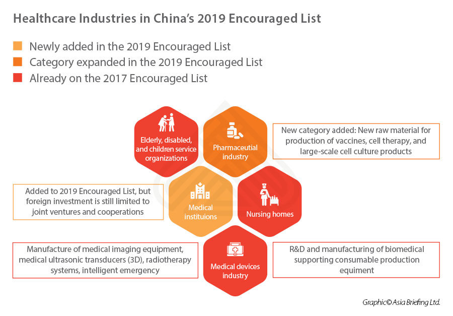 china-investing-healthcare-industries