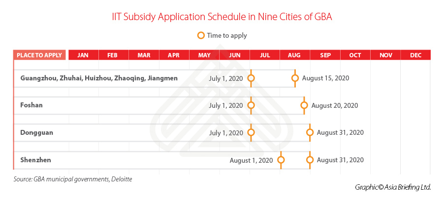 Greater Bay Area (China) IIT Subsidy Application schedule 2020