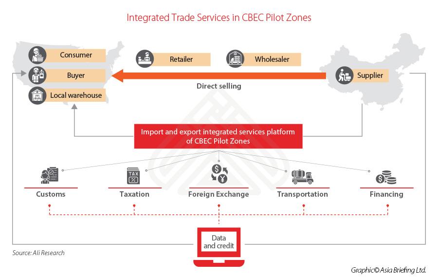 china-trade-service-CBEC-zones