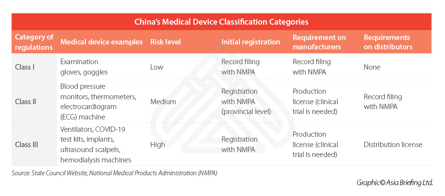 china-medical-device-classification
