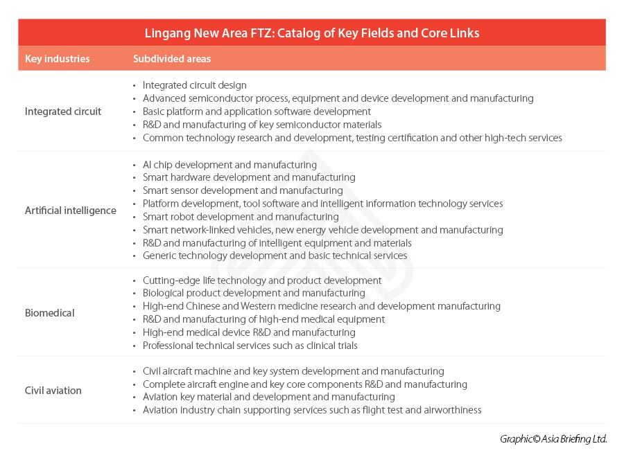 Lingang New Area Ftz Catalog Of Key Fields And Core Links China Briefing News